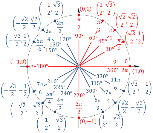 Unit Circle - RMHS MathematicsMs. StevensonRoom 603